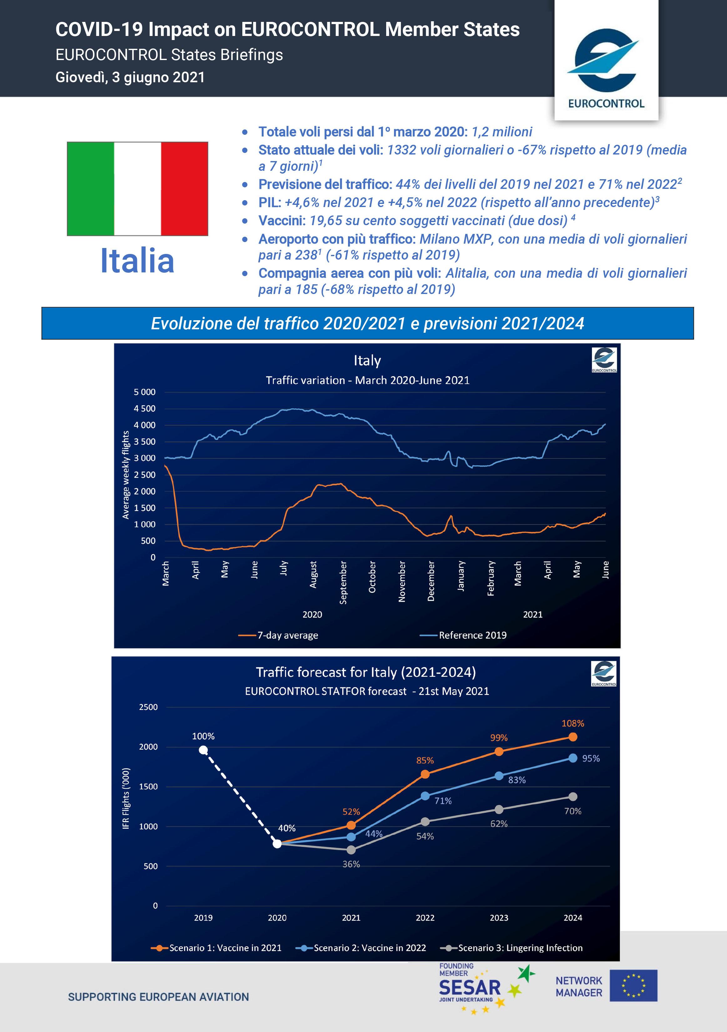 COVID 20 Impact on EUROCONTROL Member States   Italy   EUROCONTROL